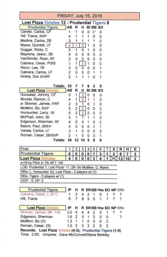 Box score 7-15-16