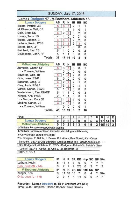 Box score 7-17-16